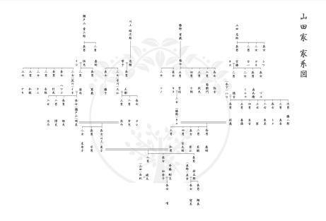 家系図の下書き
